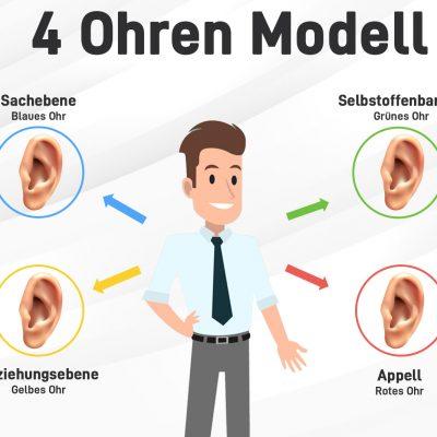 """Das """"4 Ohren Modell"""" besteht aus vier Ebenen: Sachebene, Selbstoffenbarung, Apellebene und Beziehungsebene."""