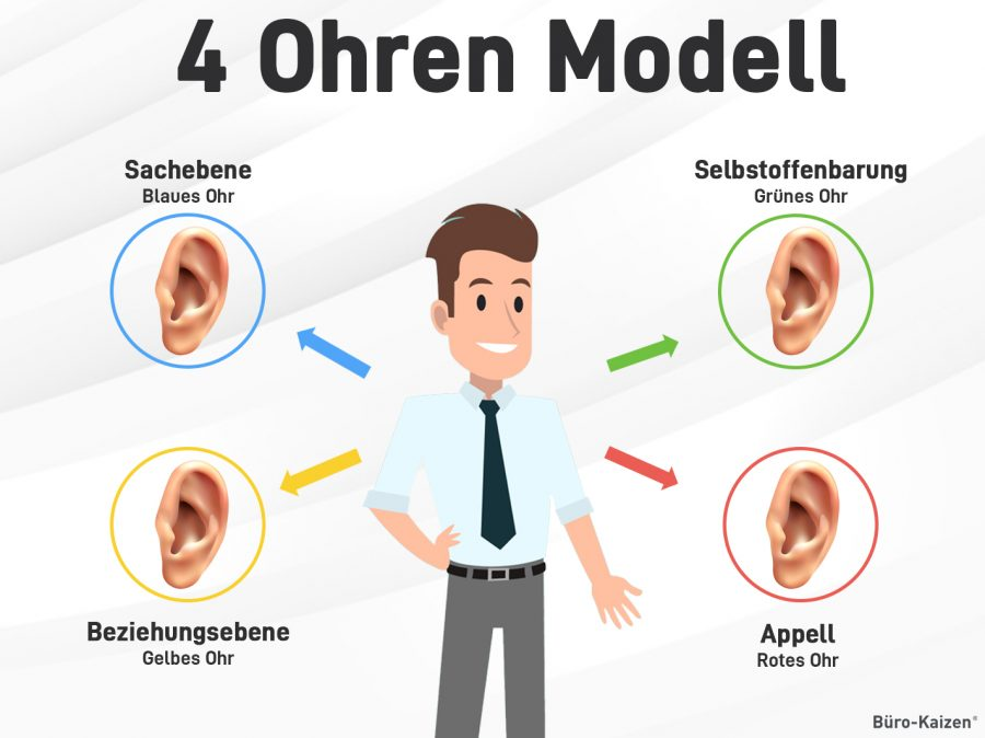 Das 4 Ohren Modell besteht aus vier Ebenen: Sachebene, Selbstoffenbarung, Apellebene und Beziehungsebene.