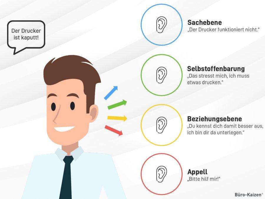 Aussagen können nach dem 4 Ohren Modell in vier verschiedenen Ebenen vom Empfänger aufgefasst werden.