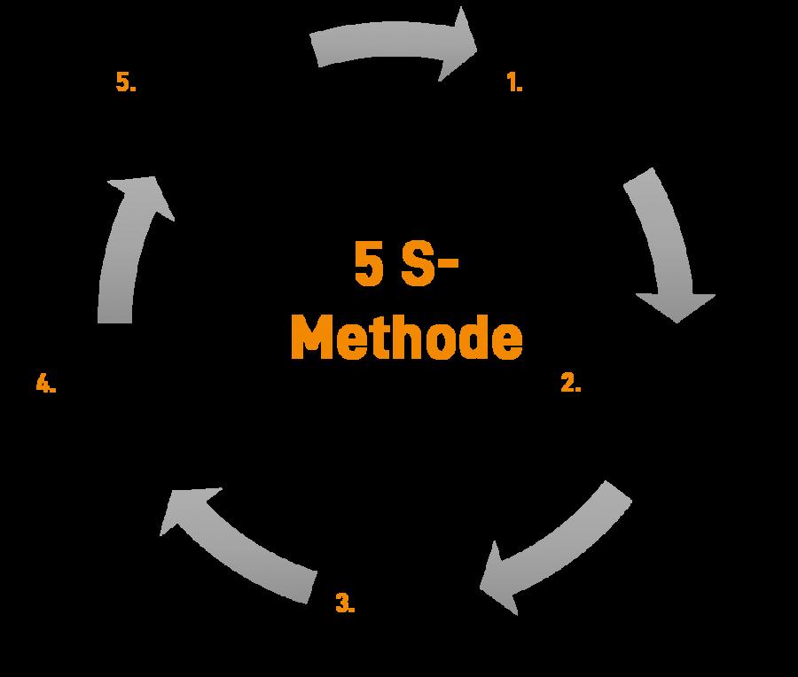 Die 5S-Methode hilft den Arbeitsplatz dauerhaft zu optimieren.