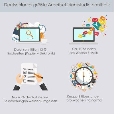 Arbeitseffizienz in Deutschland: Durchschnittlich 13 Prozent Suchzeiten