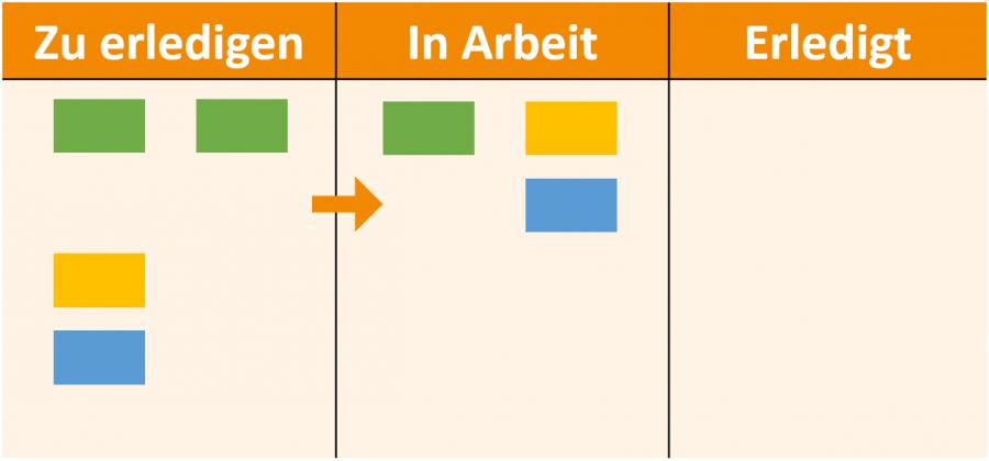 pull-methode-im-personal-kanban-board