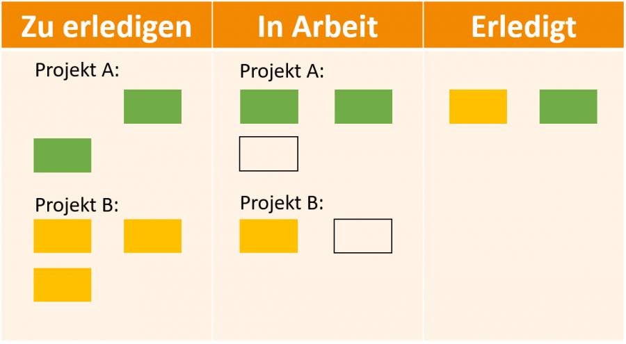 projektarbeit-mit-dem-personal-kanban-board