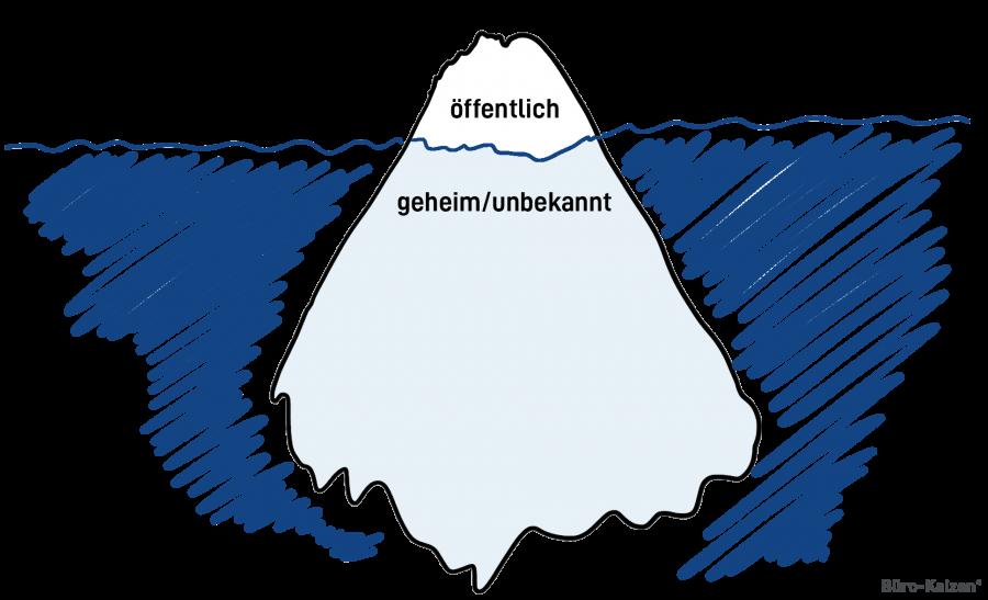 Öffentliche Wahrnehmung: Was andere über uns und auch wir über uns wissen, ist nur die Spitze des Eisbergs namens Persönlichkeit.