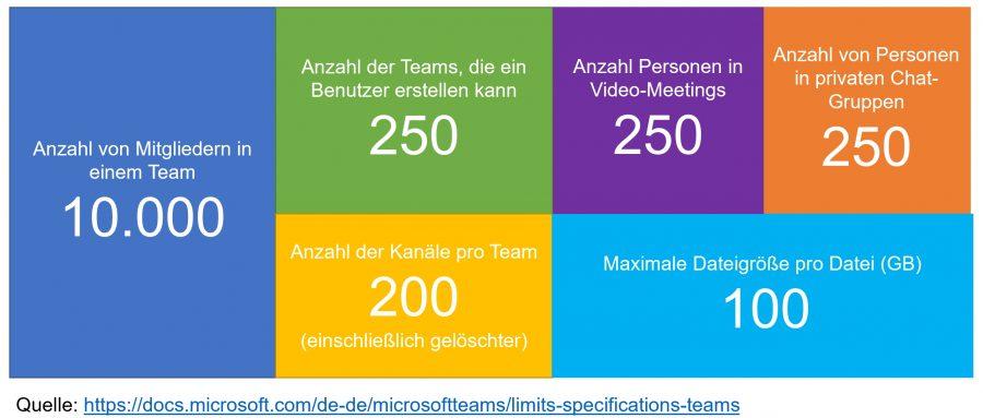 Alle Grenzwerte und Limits zu Microsoft Teams finden Sie in unserer Büro-Kaizen-Anleitung!
