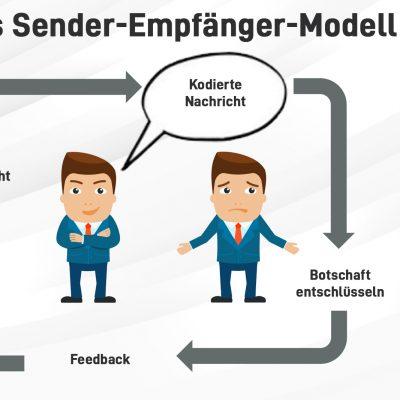 Der Schlüssel zu einer erfolgreichen Kommunikation ist es, als Sender einer Nachricht auch die Perspektive des Empfängers der Nachricht einzunehmen.