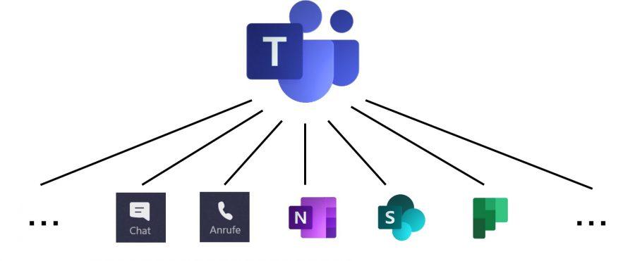 Microsoft Teams ist die zentrale Plattform in Microsoft 365