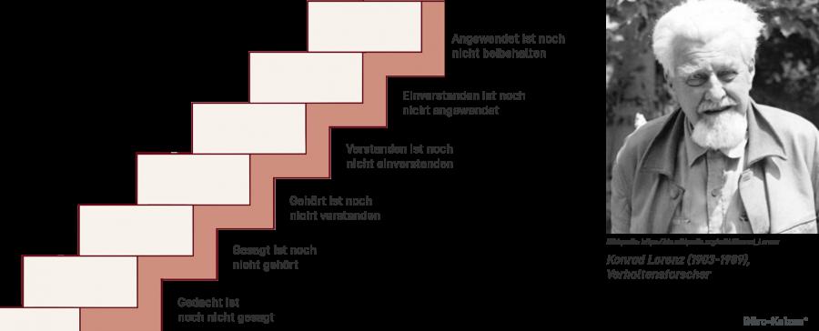 Das Zitat zur Kommunikation von Konrad Lorenz lässt sich einfach in aufeinander aufbauende Stufen darstellen.