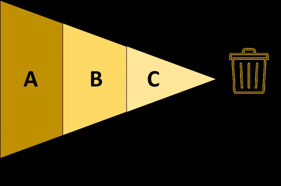 abc-methode-zeitmanagement
