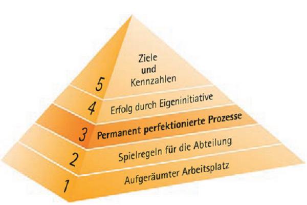 Buero-Kaizen-Pyramide zeigt Leistung