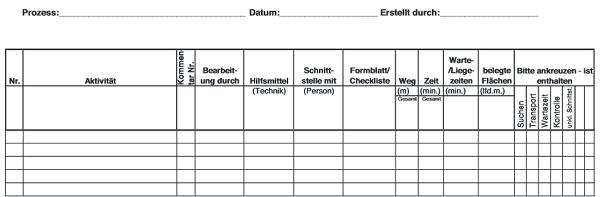 Beispiel Formular zum Prozesse Visualisieren