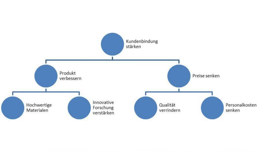 beispiel-fuer-ein-baumdiagramm