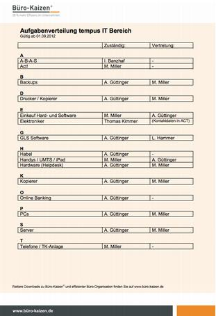 Checklisten fuer strukturiertes Arbeiten