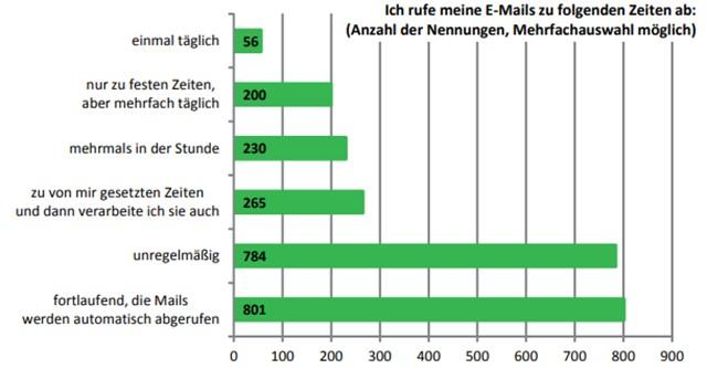 e-mail-flut-akad-hochschule-1