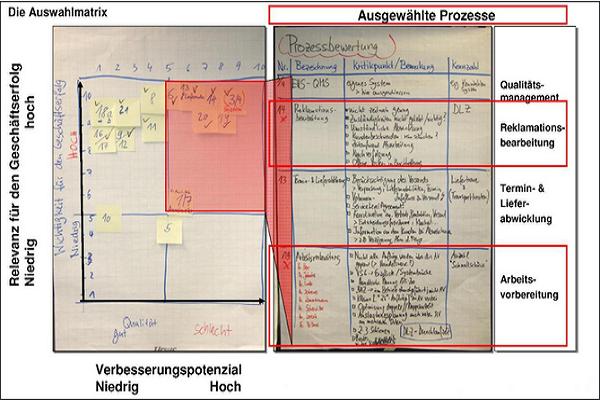 Für die Prozesslandkarte Verbesserungspotential identifizieren