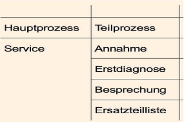 Haupt- und Teilprozesse für die Prozesslandkarte