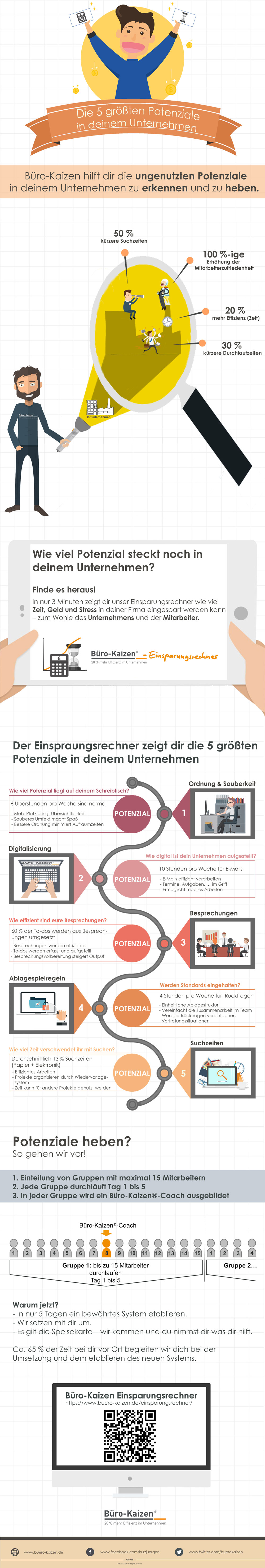 infografik-potenziale-im-unternehmen