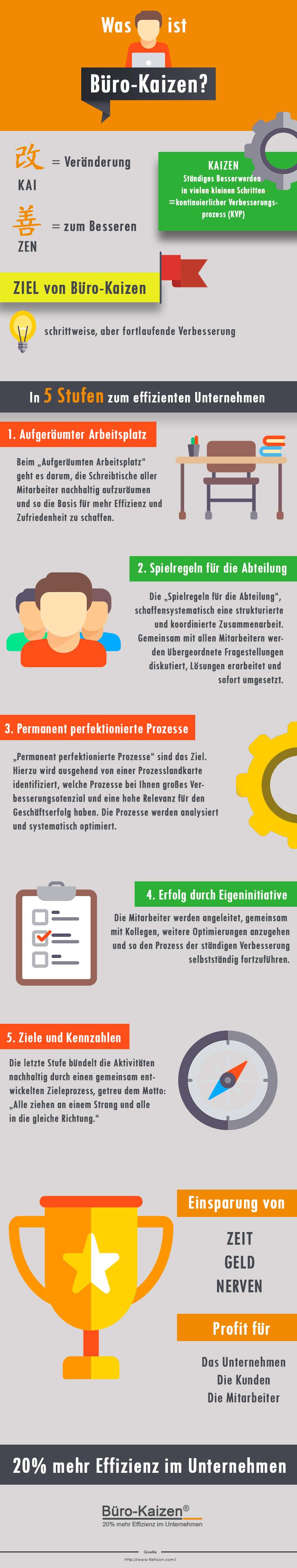 infografik-was-ist-buero-kaizen