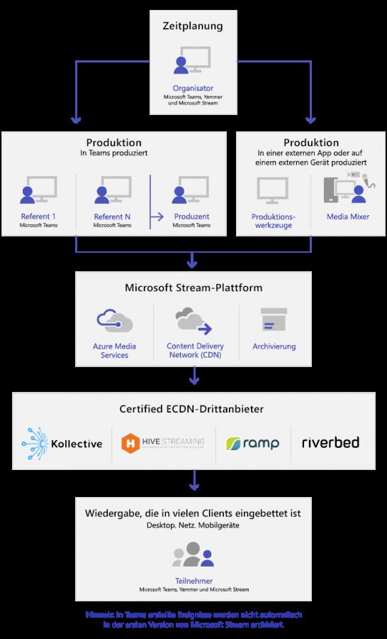 In diesem Flowdiagramm sehen Sie die Komponenten eines Live-Ereignisses (Quelle: Microsoft.com).