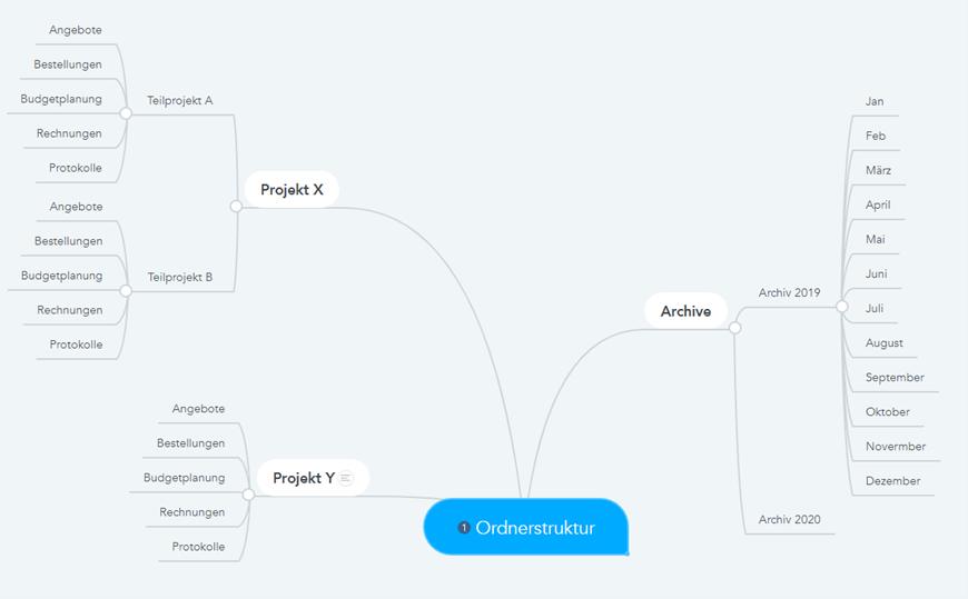 onenote-mindmap-beispiel-einer-mindmap