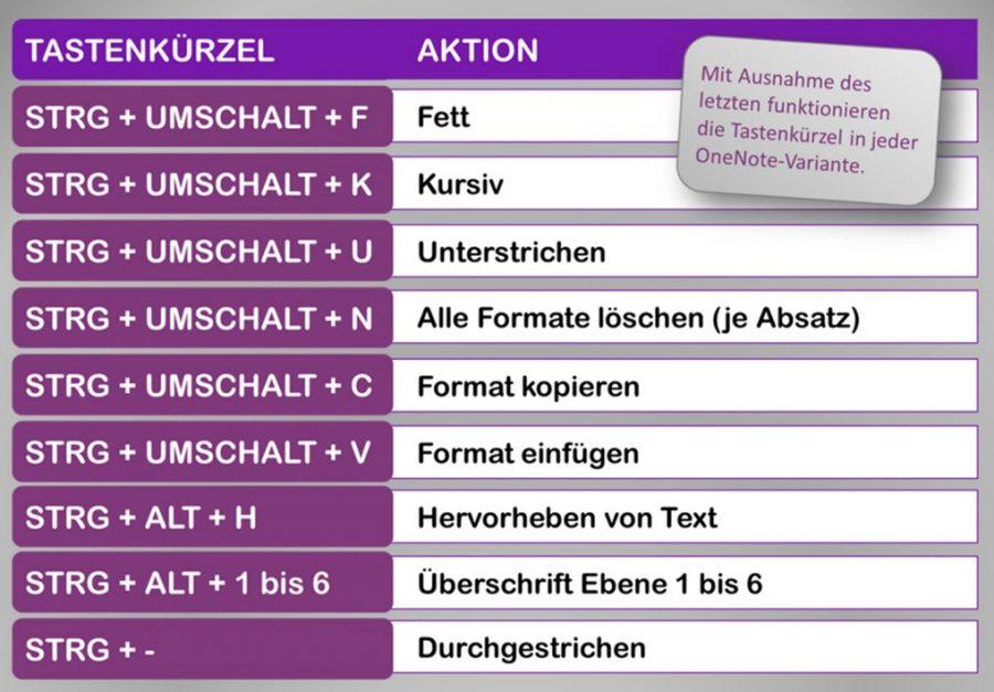 onenote-shortcuts-uebersicht