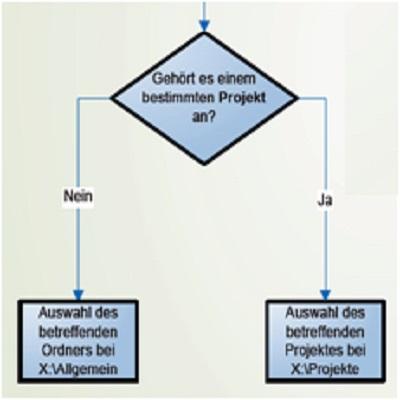 """Ordner """"Allgemeines"""" beim digitalen Ablagesystem"""