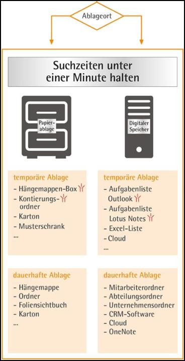 ordnungssystem-schreibtisch-ablage