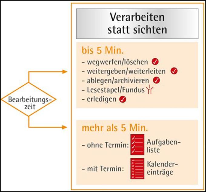 ordnungssystem-schreibtisch-bearbeiten