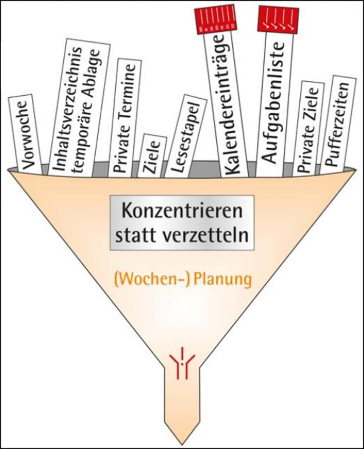 ordnungssystem-schreibtisch-planung