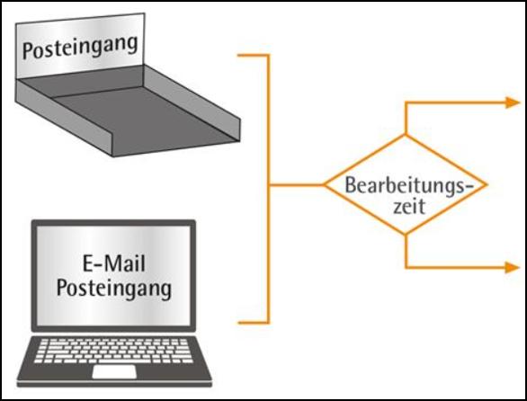 ordnungssystem-schreibtisch-posteingang