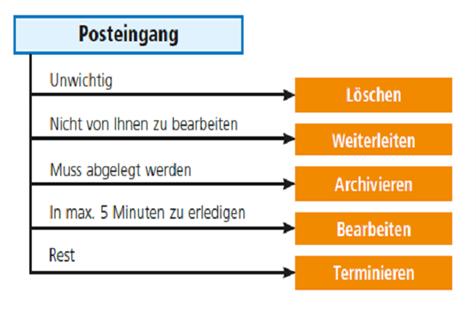 outlook-archivieren-5-schritte-beim-email-verarbeiten