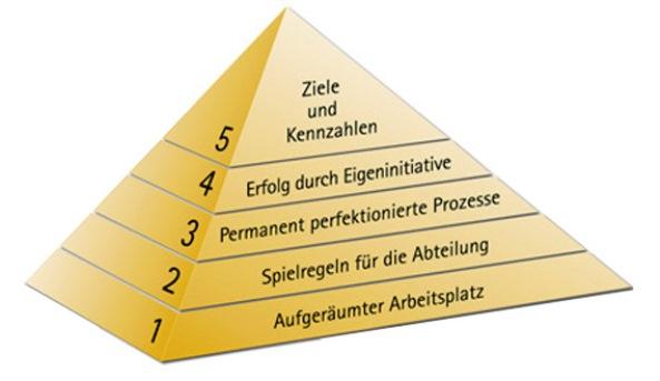 pyramide-zeigt-entwicklung