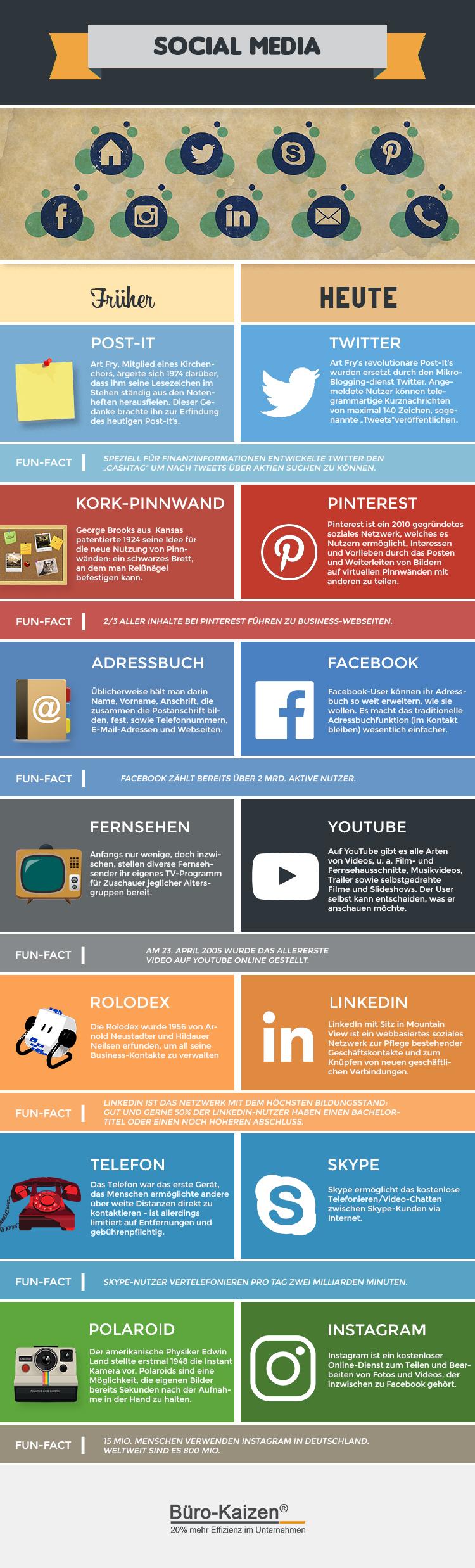 social-media-infografik-facebook-twitter