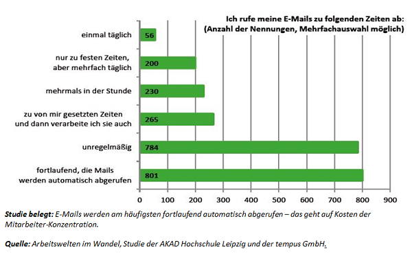 Studie ueber Email Bearbeitung