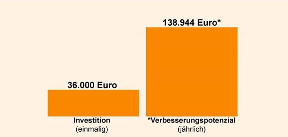 verhaeltnis-investition-zu-verbesserungspotenzial