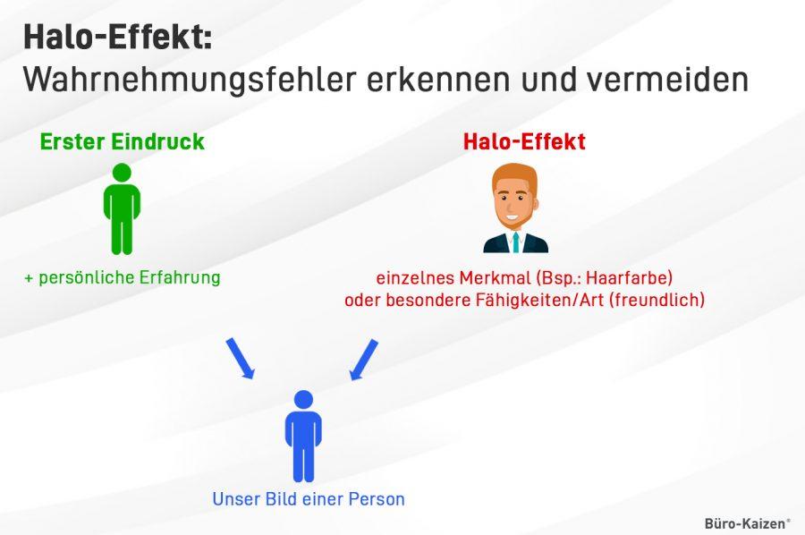 Der Halo-Effekt manipuliert: Sie bilden sich ein Persönlichkeitsbild aufgrund einer dominanten Eigenschaft einer Person.